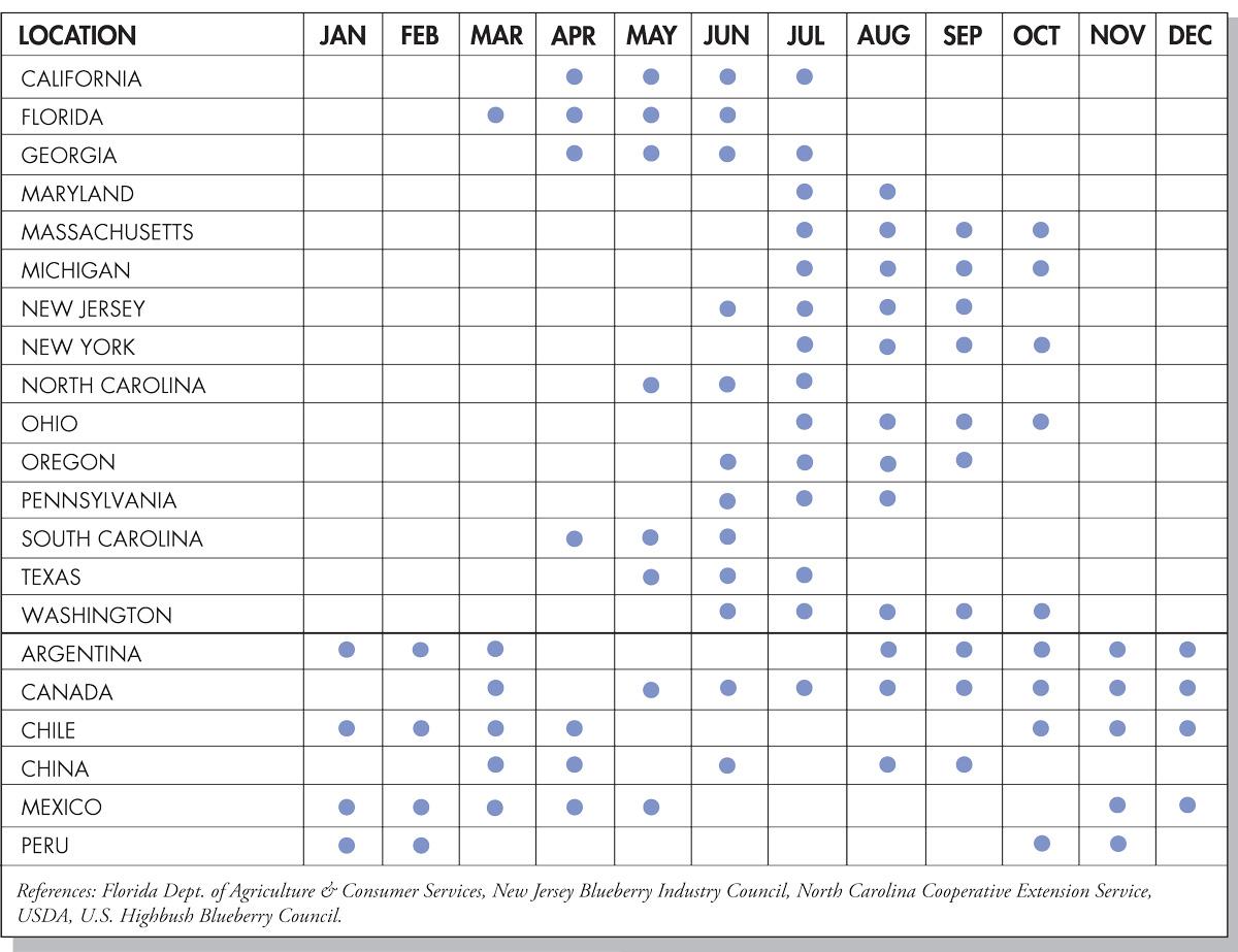 Blueberries Seasonal Availability Chart