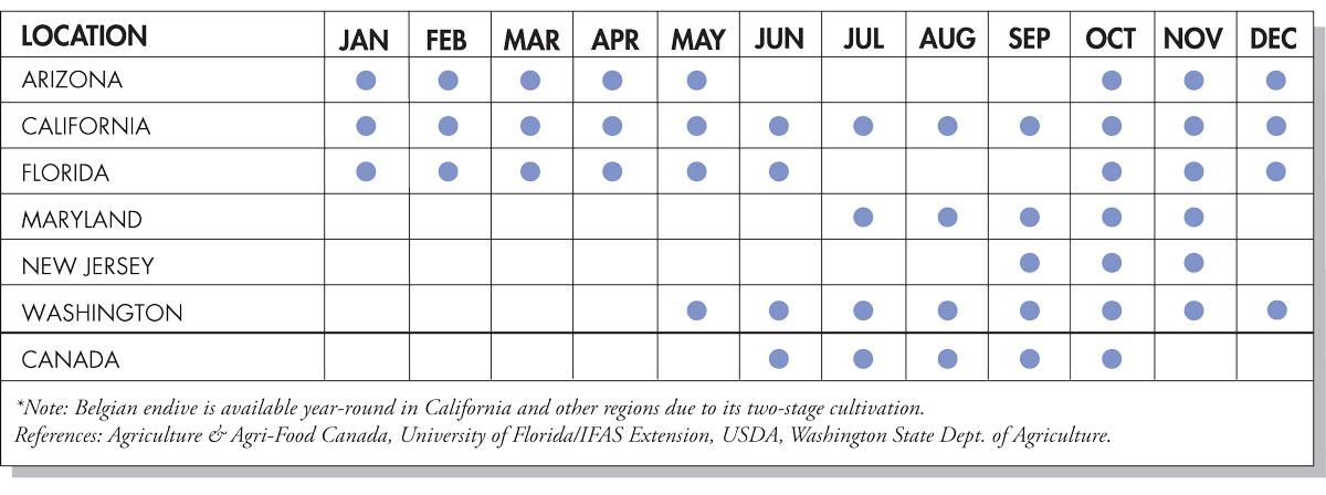 Escarole Seasonal Availability Chart