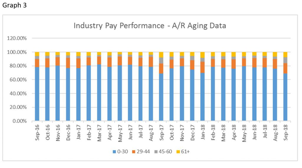 Credit & Finance: Accounts Receivable Aging Averages