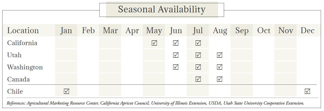 Apricot Seasonal Availability Chart