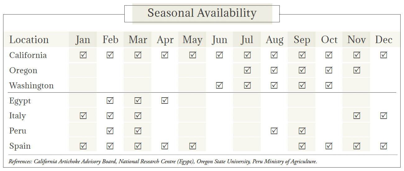 Artichoke Seasonal Availability Chart