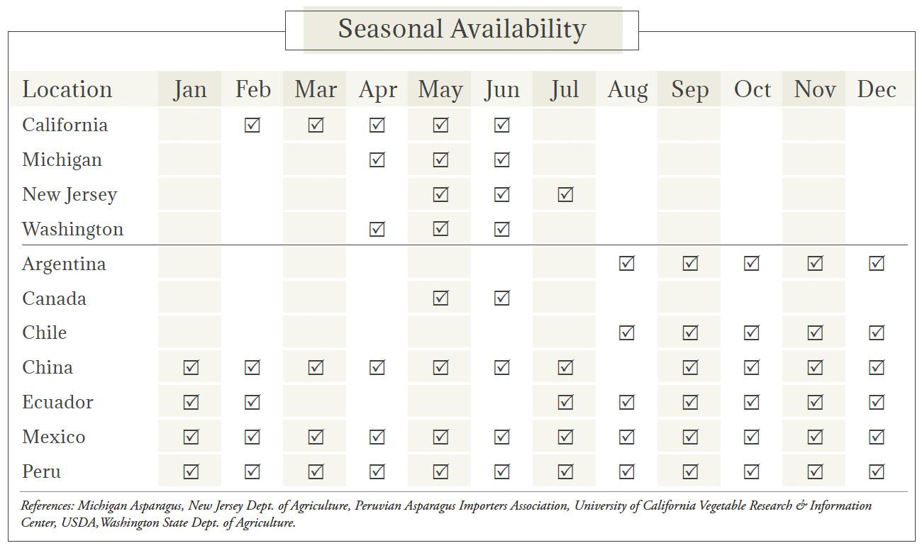 Asparagus Seasonal Availability Chart