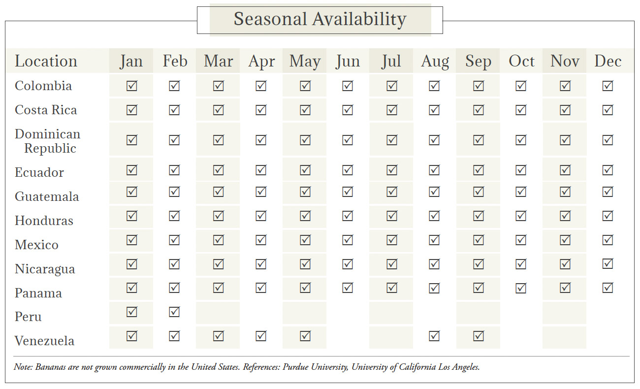 Bananas Seasonal Availability Chart