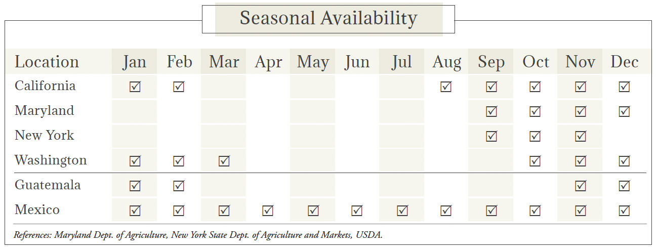 Brussels Sprouts Seasonal Availability Chart