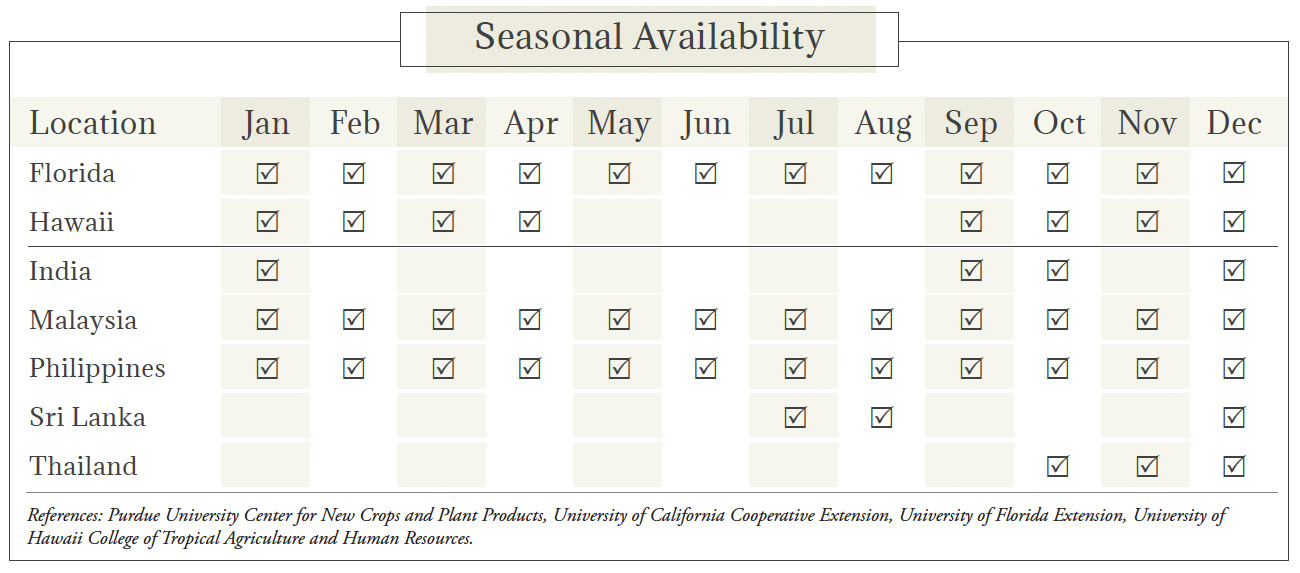 Carambola Seasonal Availability Chart