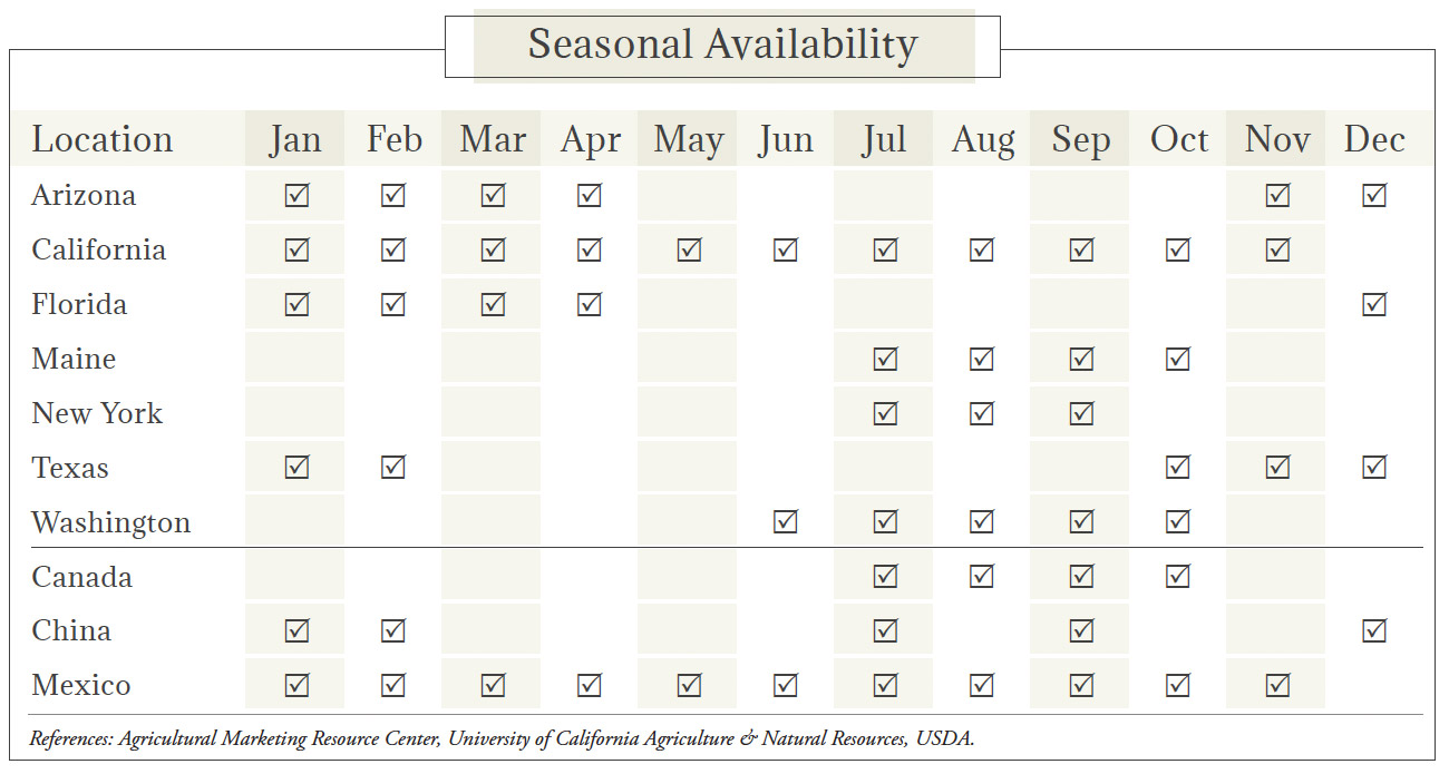 Cauliflower Seasonal Availability Chart