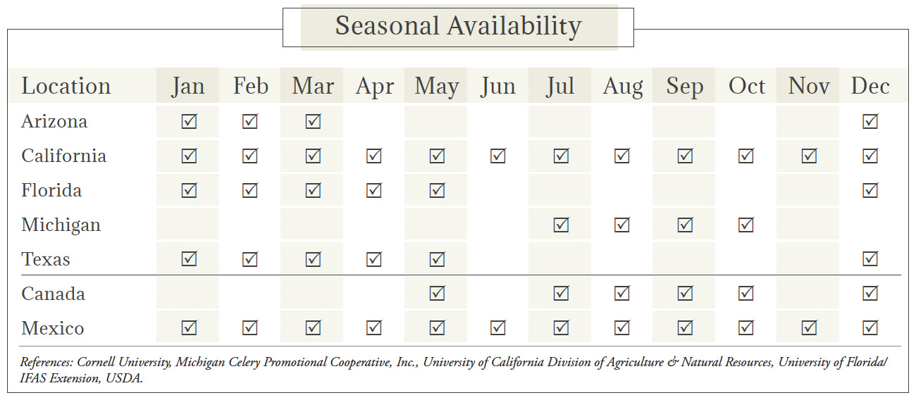 Celery Seasonal Availability Chart