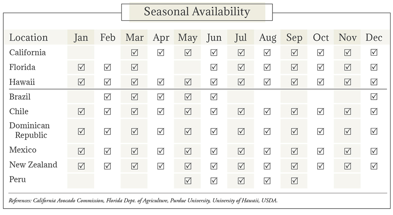 Avocado Seasonal Availability Chart