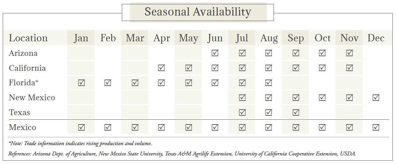 Chile Peppers Seasonal Availability Chart