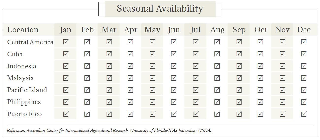 Coconut Seasonal Availability Chart