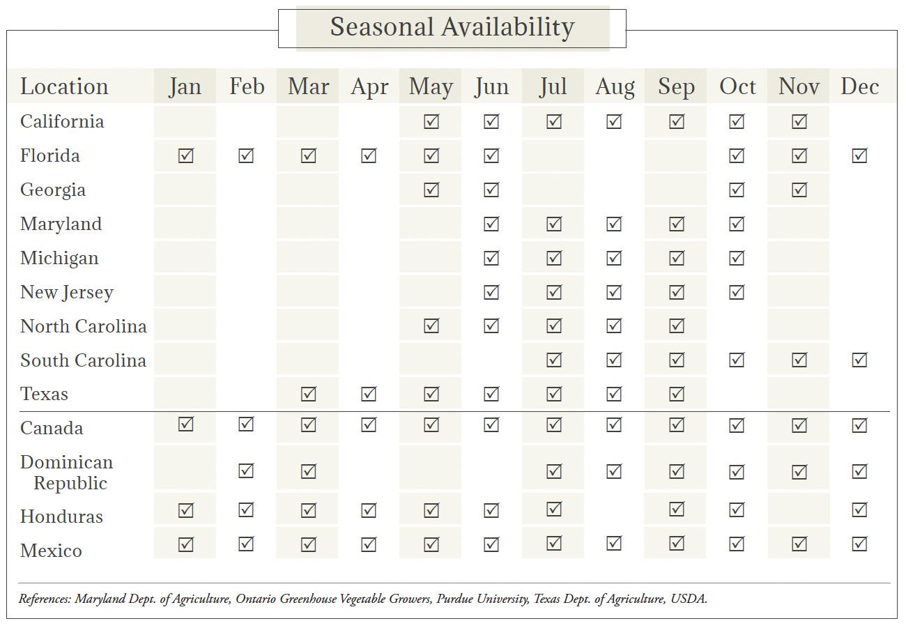 Cucumbers Seasonal Availability Chart