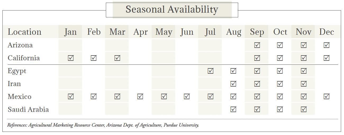 Dates Seasonal Availability Chart