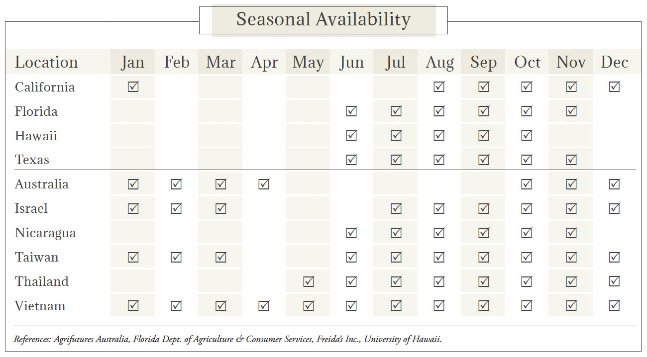 Dragon Fruit Seasonal Availability Chart