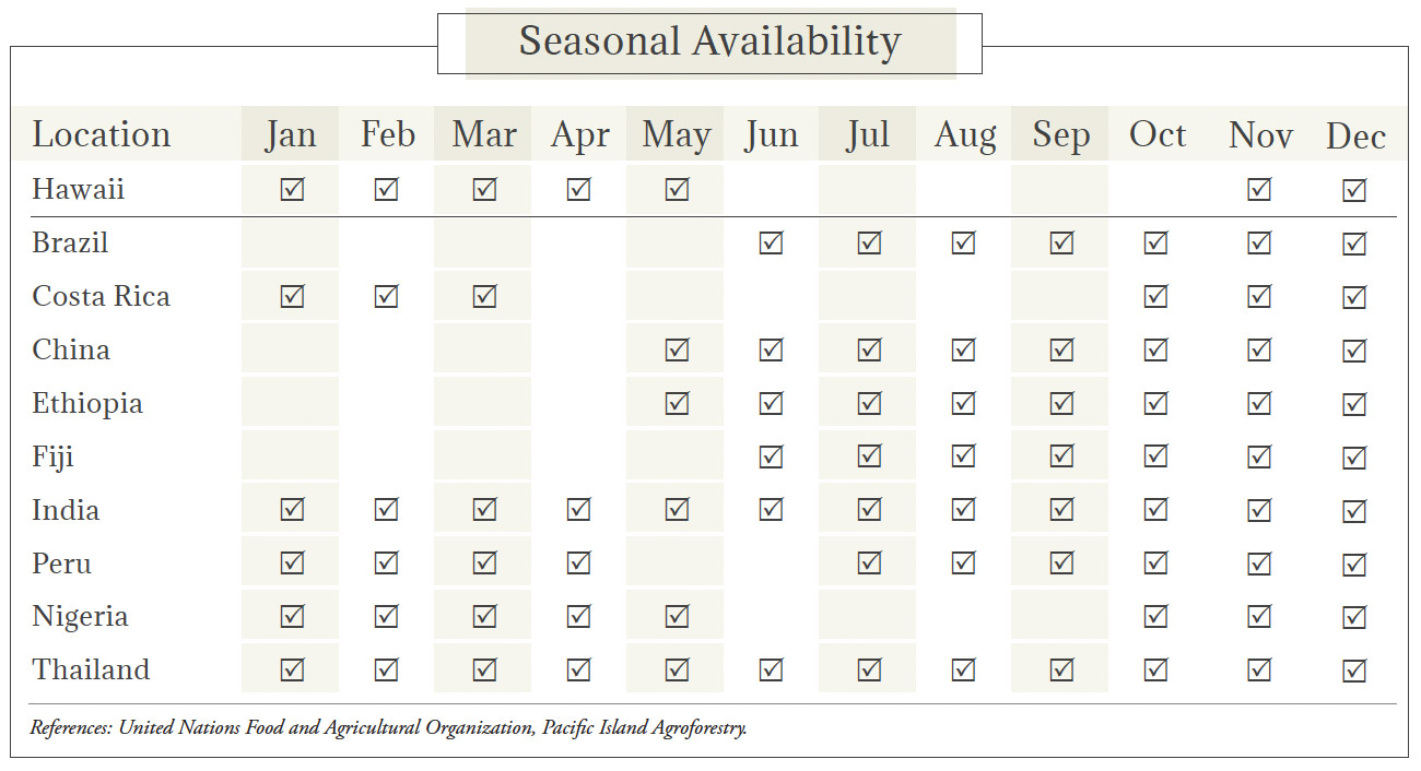 Ginger Root Seasonal Availability Chart