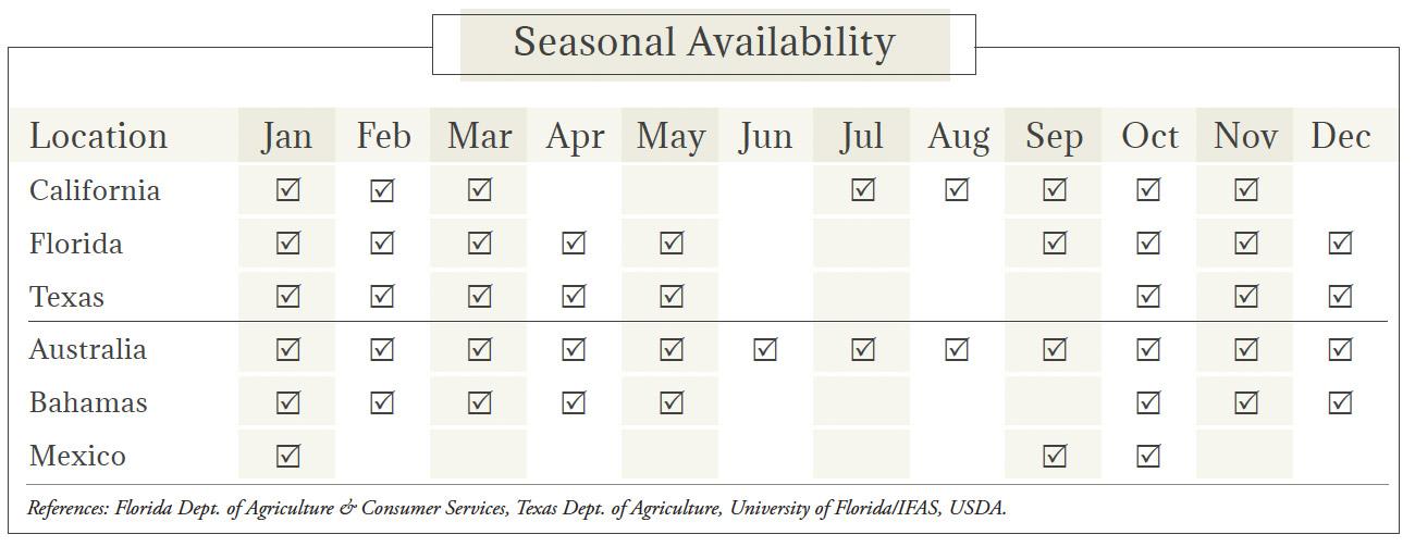 Grapefruit Seasonal Availability Chart