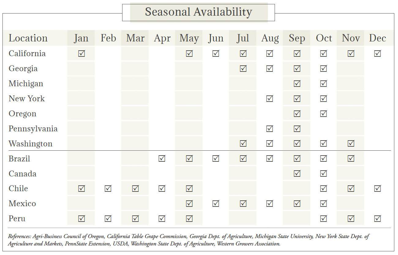 Grapes Seasonal Availability Chart