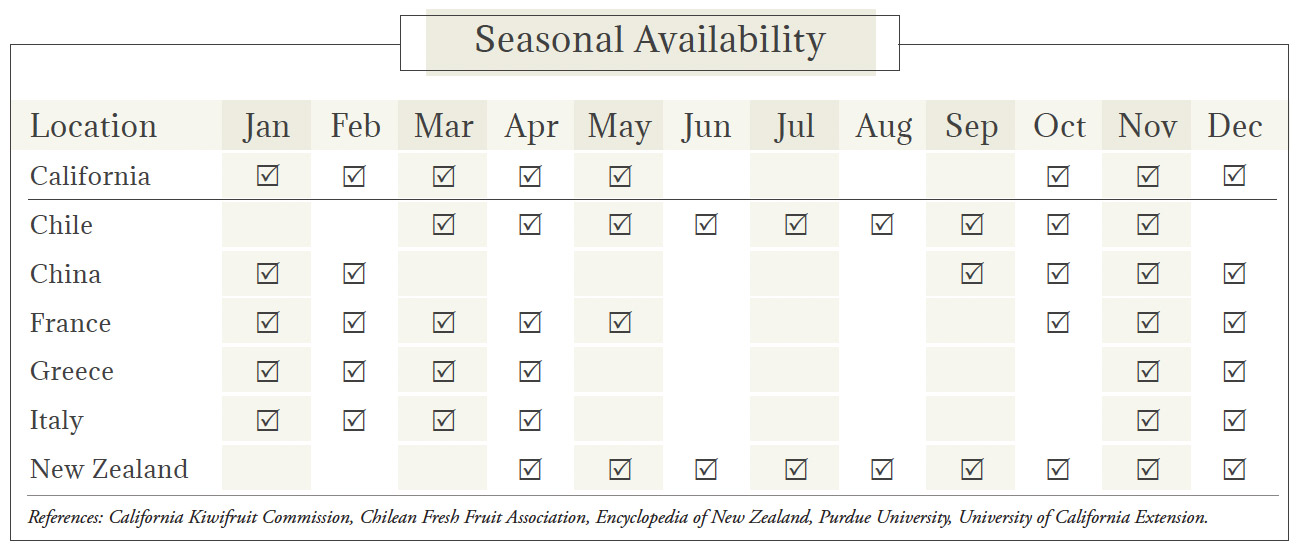 Seasonal Availability Chart