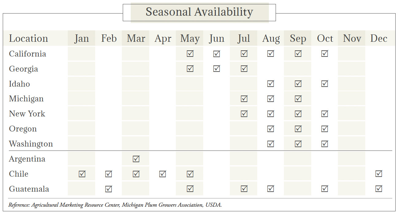 Plums-Pluots Seasonal Availability Chart