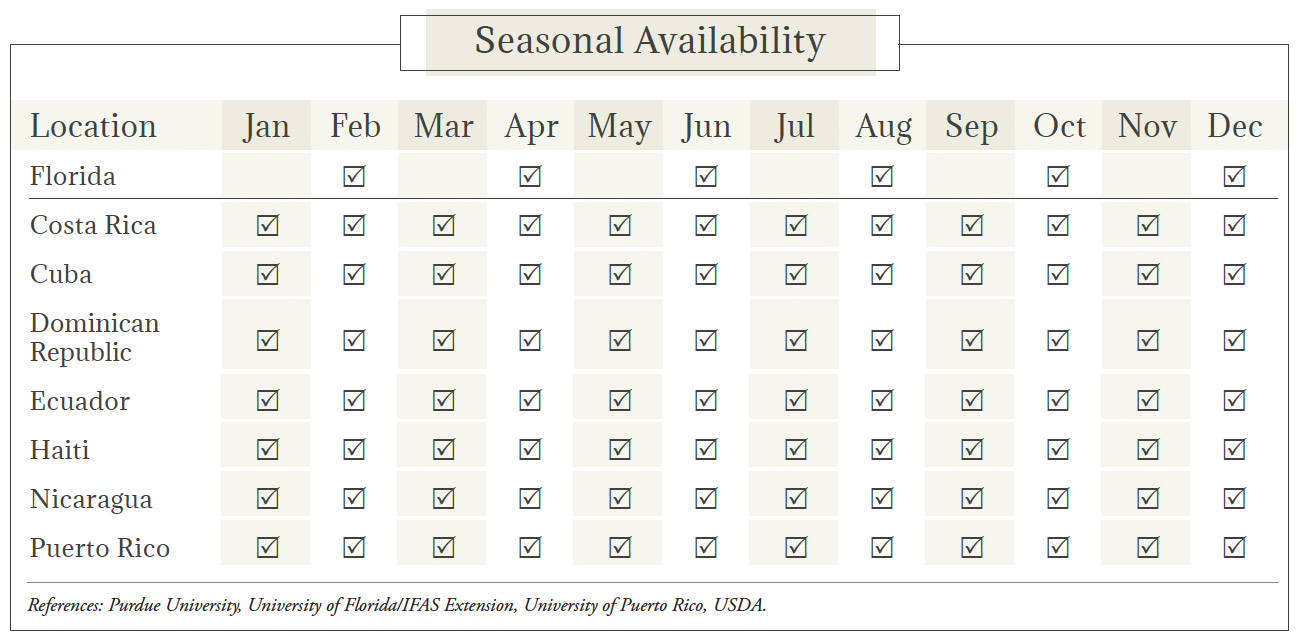 Cassava Seasonal Availability Chart