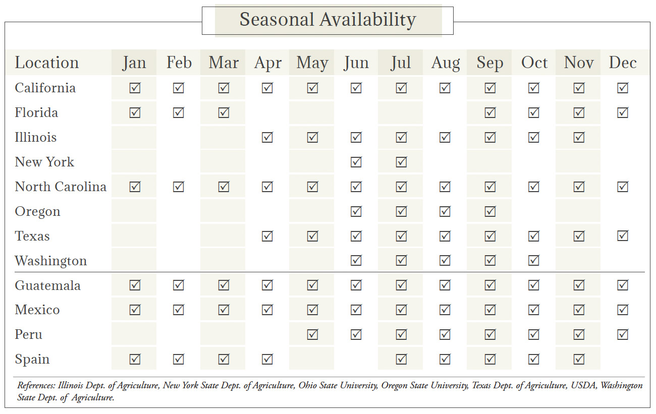 Peas & Snow Peas Seasonal Availability Chart