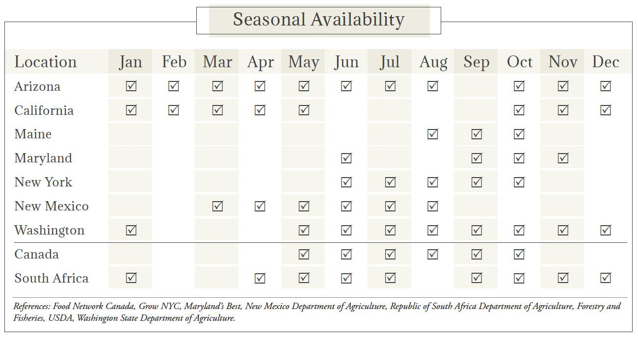 Swiss Chard Seasonal Availability Chart