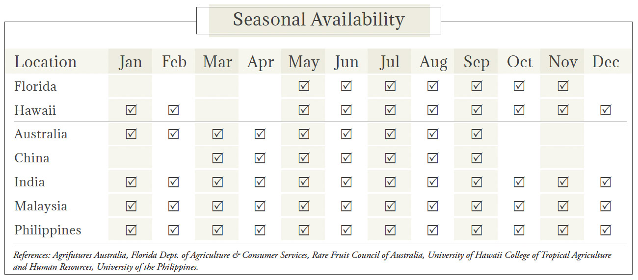 Jackfruit Seasonal Availability Chart