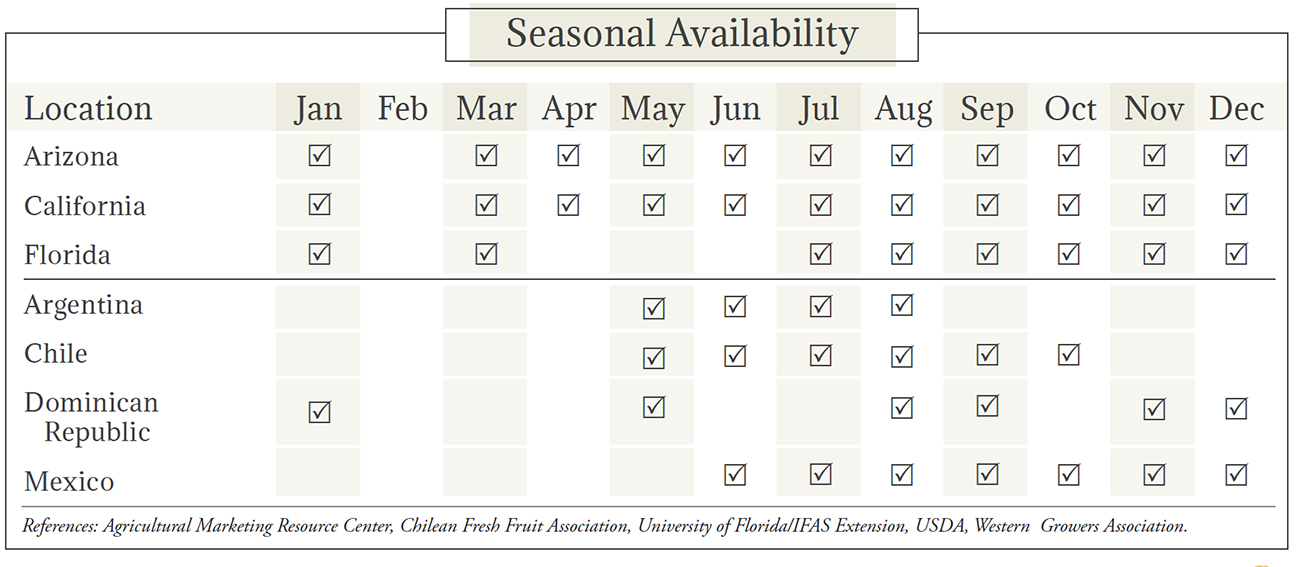 Lemons Seasonal Availability Chart