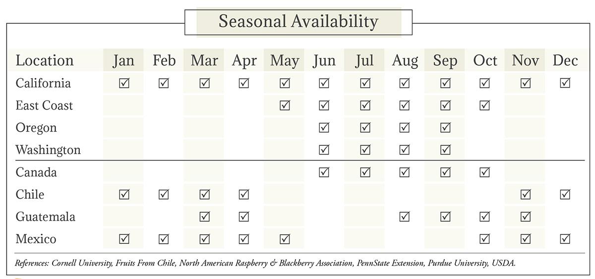 Raspberries & Blackberries Seasonal Availability Chart