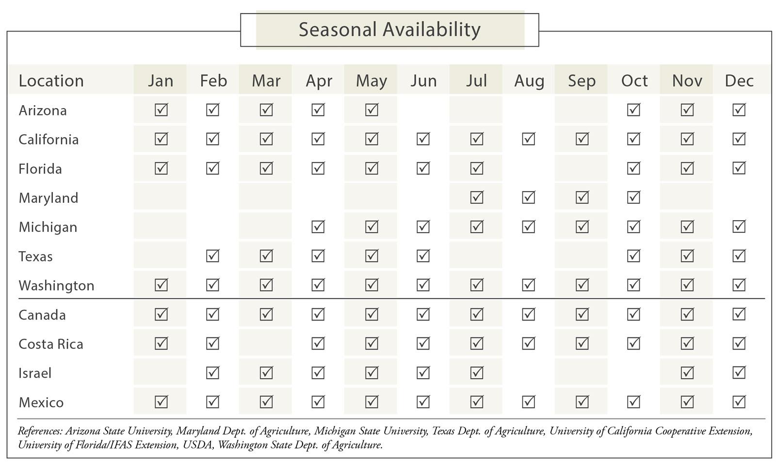 Carrots Seasonal Availability Chart
