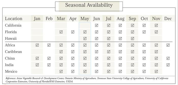 Bitter Melon Seasonal Availability Chart