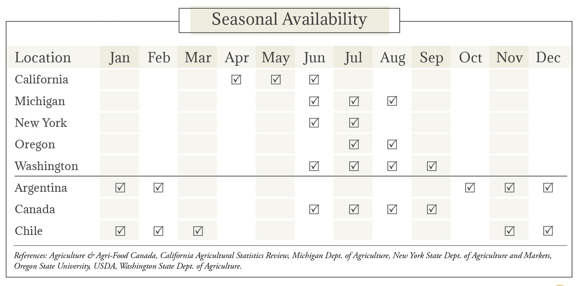 Cassava Seasonal Availability Chart