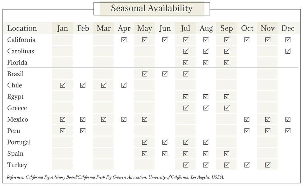 Figs Seasonal Availability Chart
