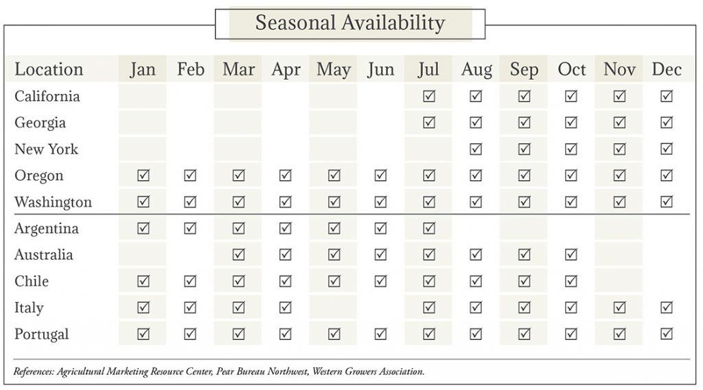 Pears Seasonal Availability Chart