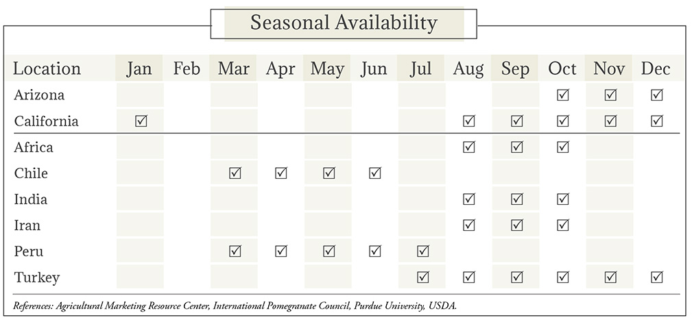 Pomegranates Seasonal Availability Chart