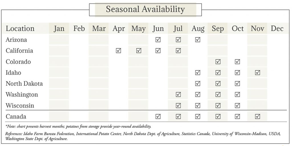 Potatoes Seasonal Availability Chart