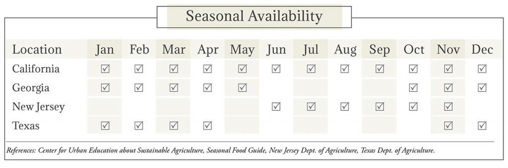 Kale Seasonal Availability Chart