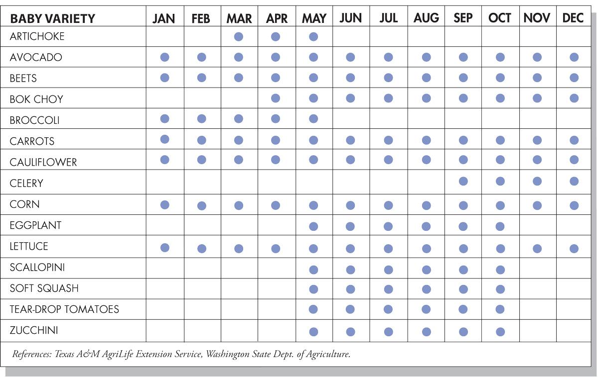 Baby Vegetables Seasonal Availability Chart