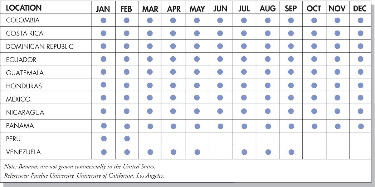 Bananas Seasonal Availability Chart