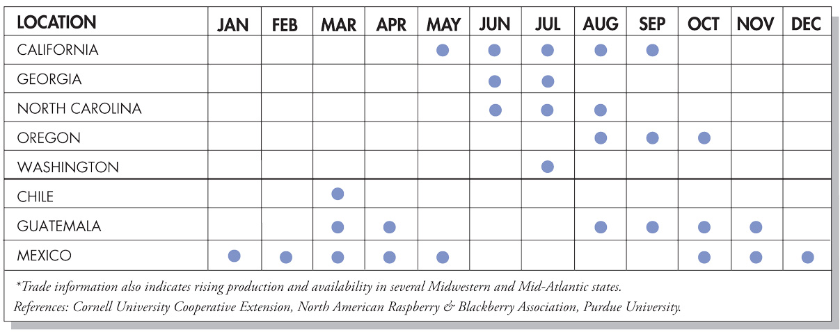 Blackberries Seasonal Availability Chart