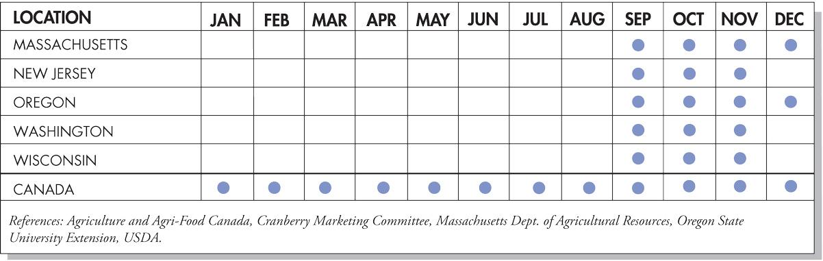 Cranberries Seasonal Availability Chart