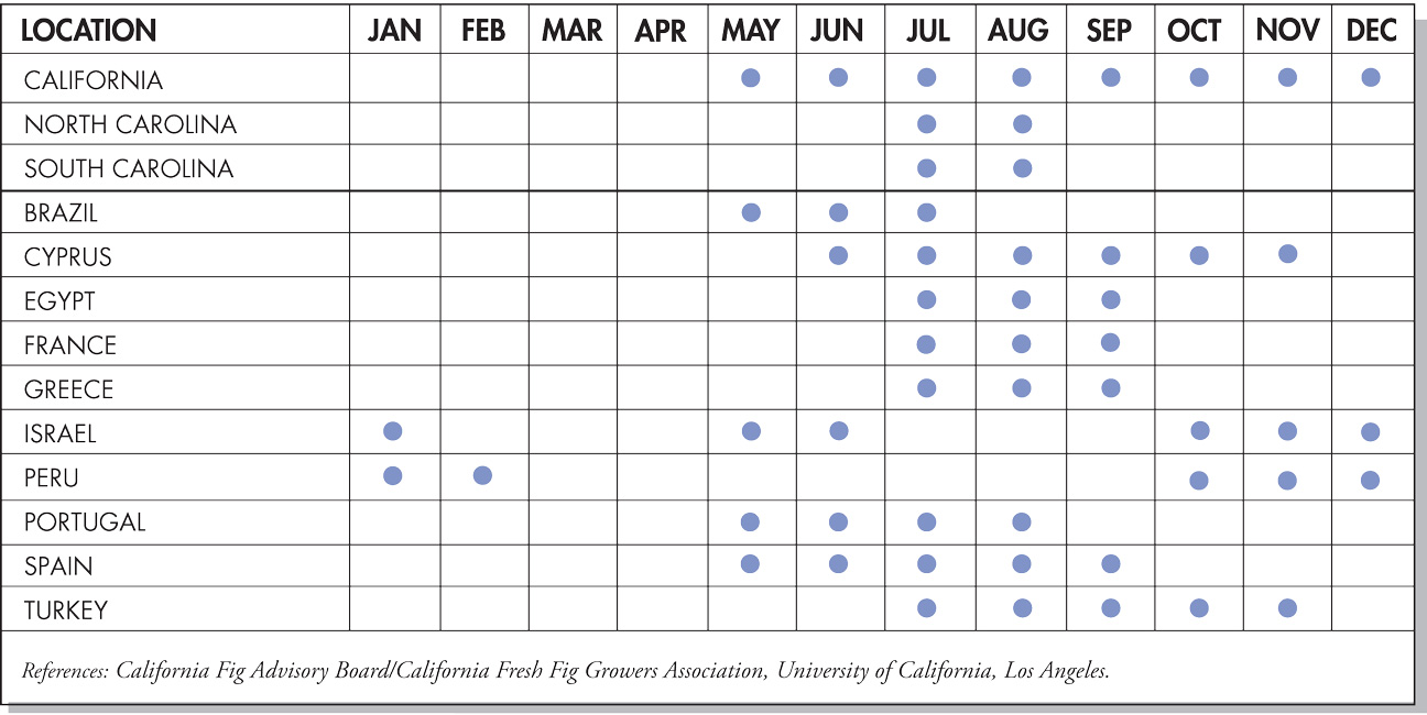 Figs Seasonal Availability Chart