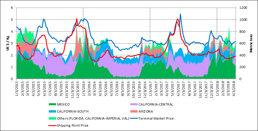 Weekly Movements and Prices, USA