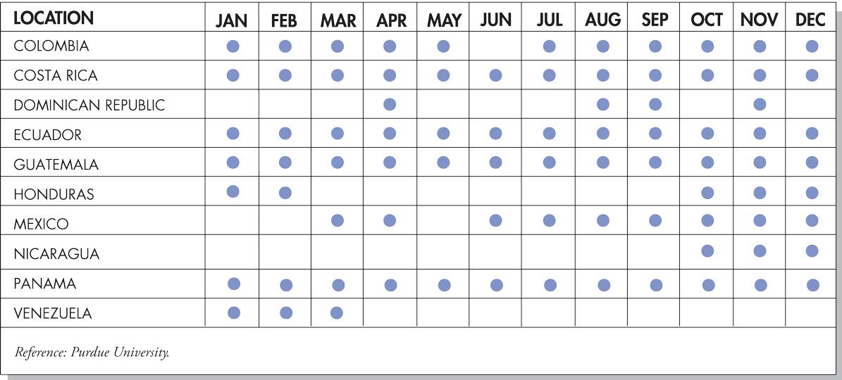 Seasonal Availability Chart
