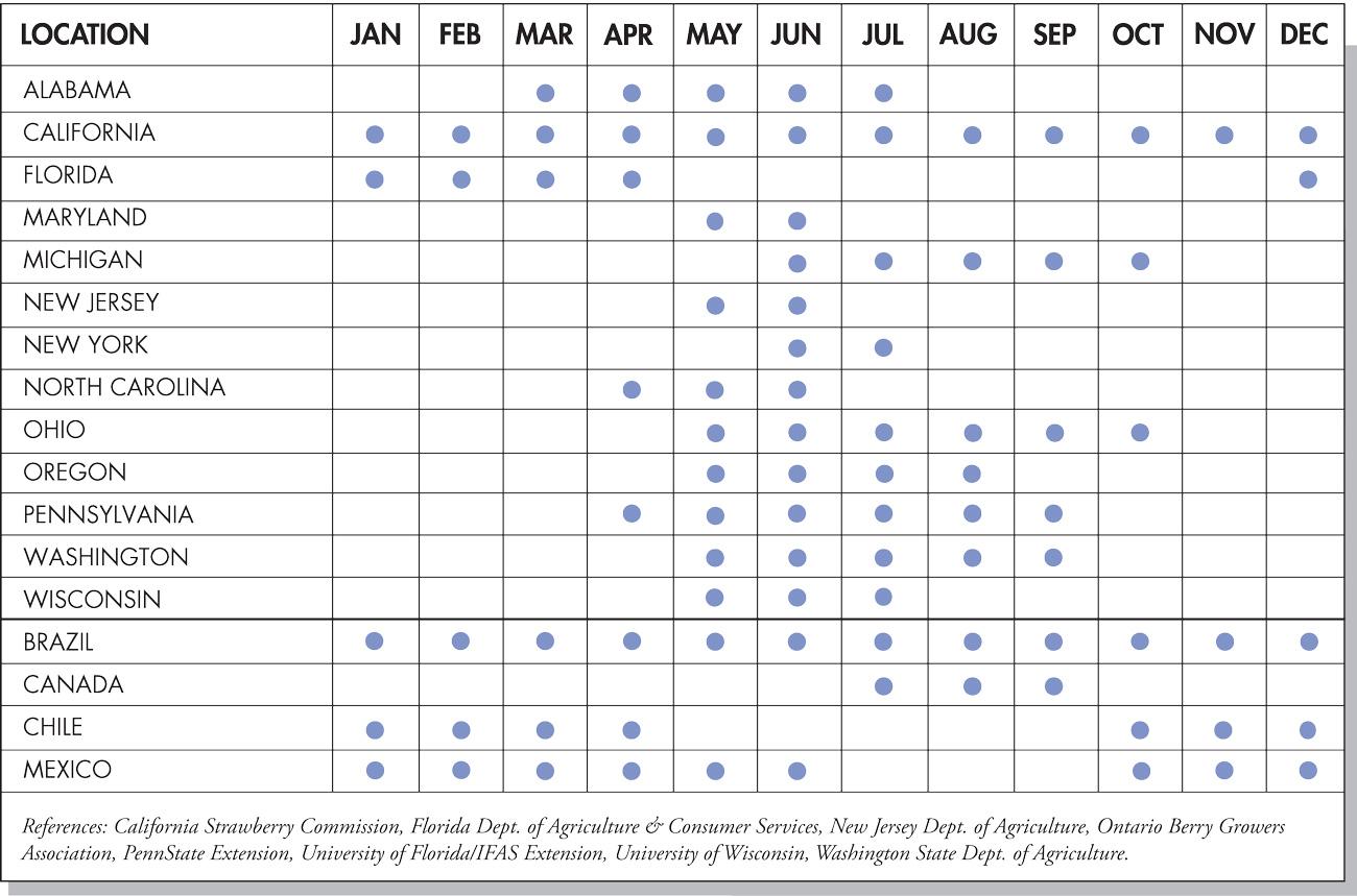 Strawberry Seasonal Availability Chart